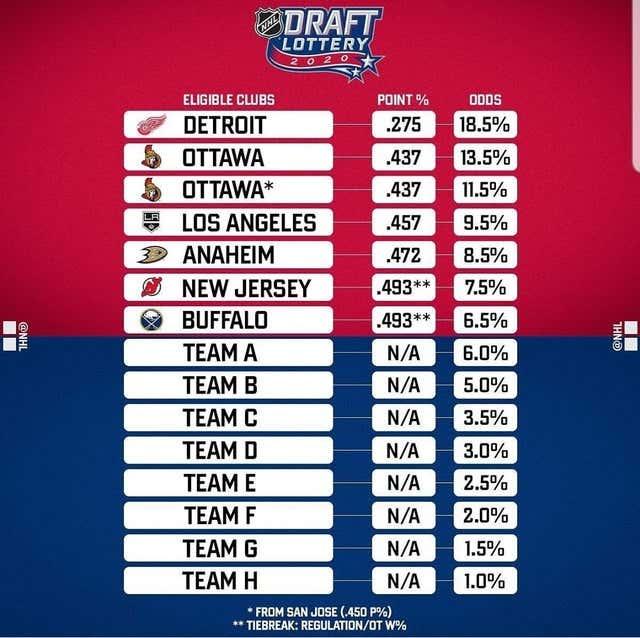 draft-lottery2020.jpg