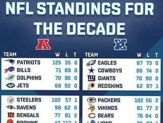 I Am Depressed After Seeing The NFL Standings For The Last Decade
