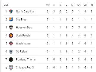 7-nwsl_table.png