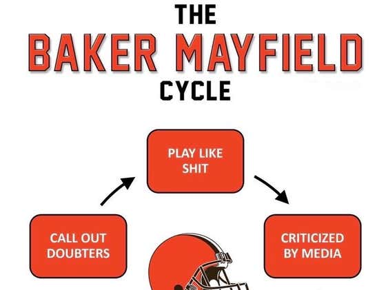 The Baker Mayfield Cycle (100% Accurate) Says Hammer The Browns -3 Today