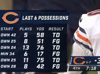 The Bears Are So Much Better With Mitch
