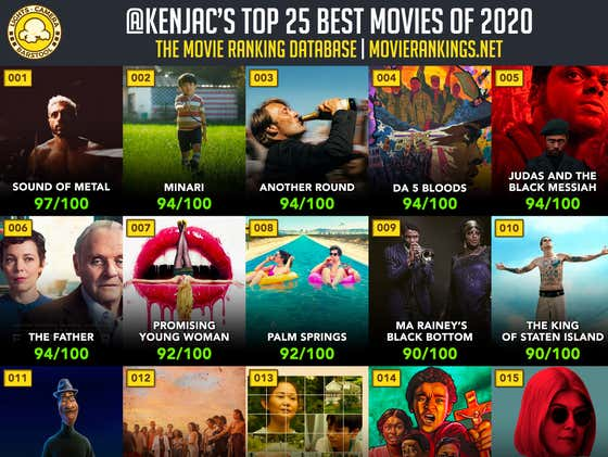 Screw The Oscars, Here Are The ACTUAL TOP 25 Movies Of 2020 And Where To Watch Them