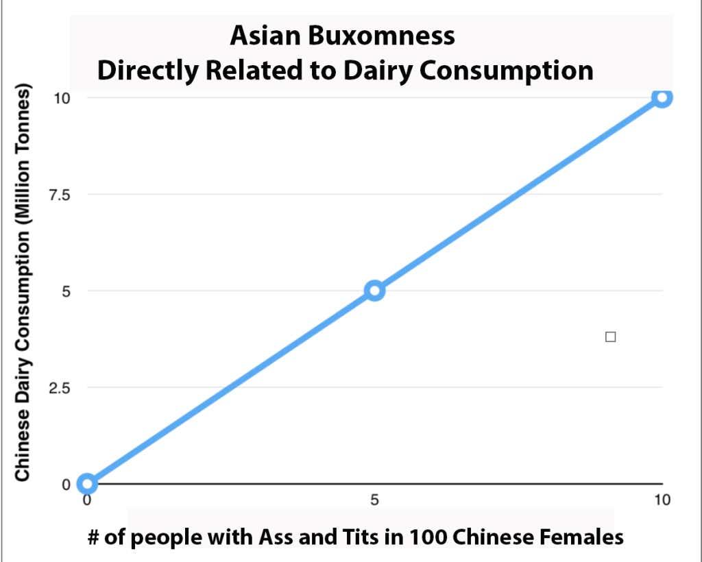A.W.A.A. chart