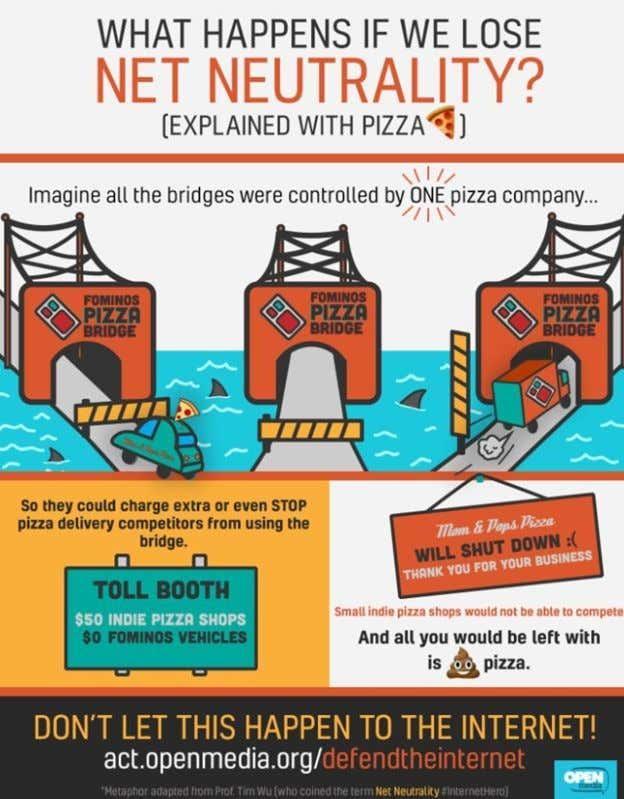 netneutrality-pizzagraph