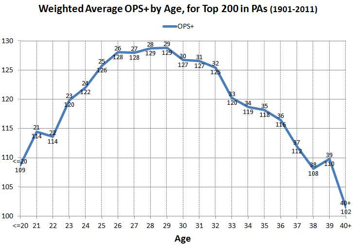 Weighted-Average-OPS-plus-by-age-for-top-200-in-PAs