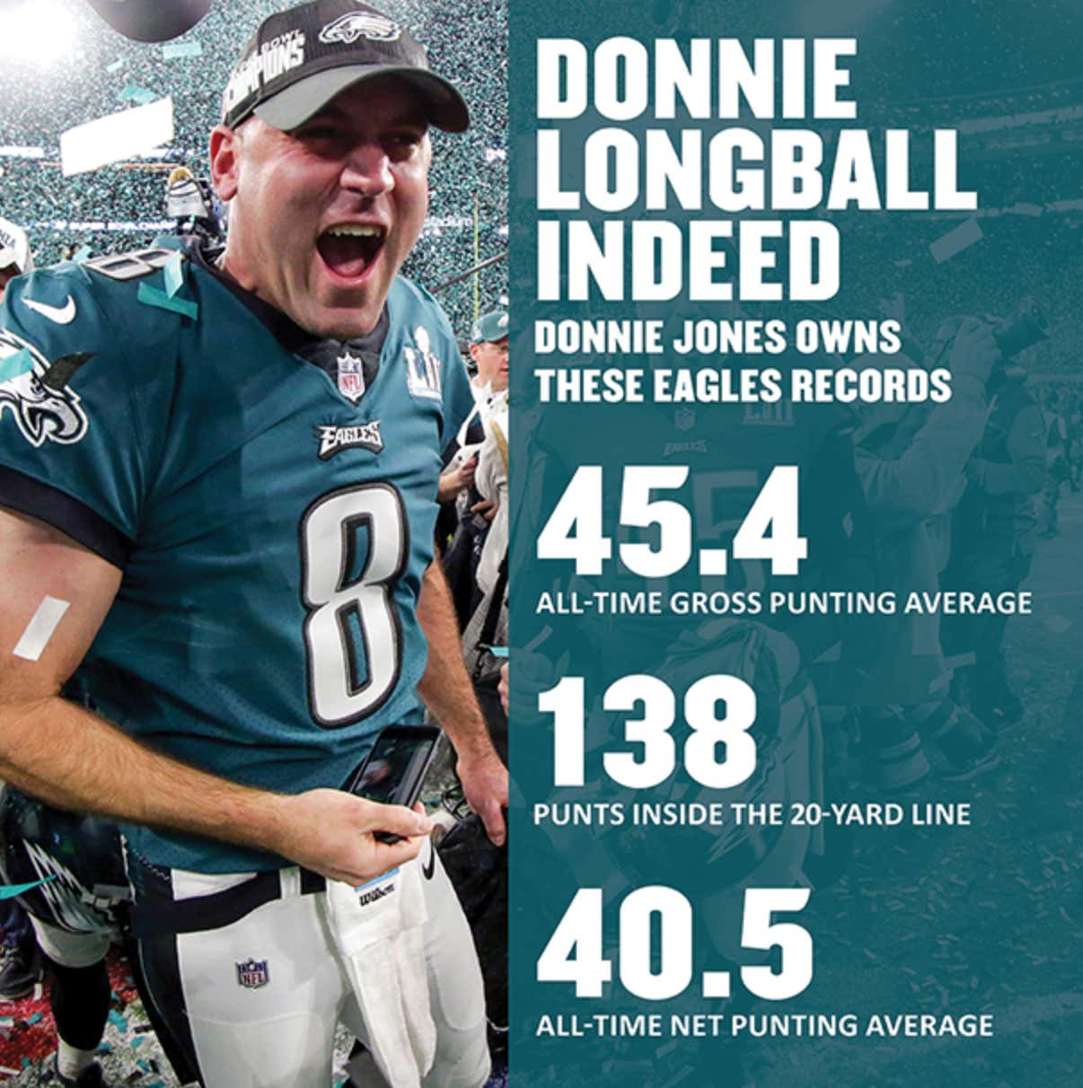 c3ec48733cf Farewell To Eagles Punter and Philadelphia LEGEND Donnie