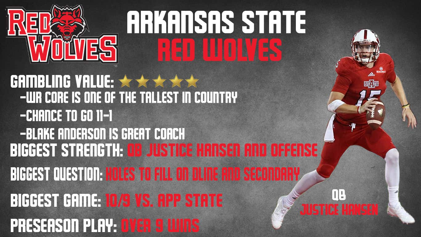 Arkansas State 2018 Preview