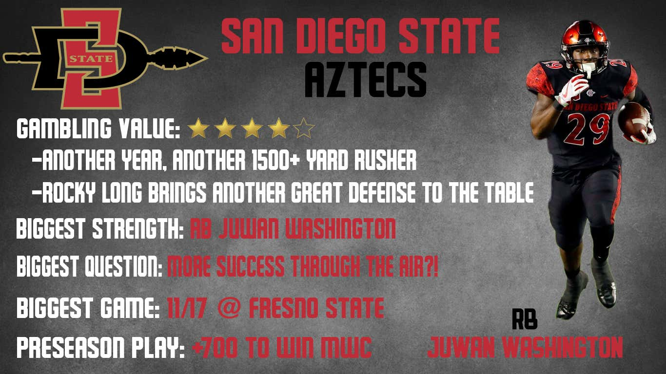 San Diego State 2018 PReview