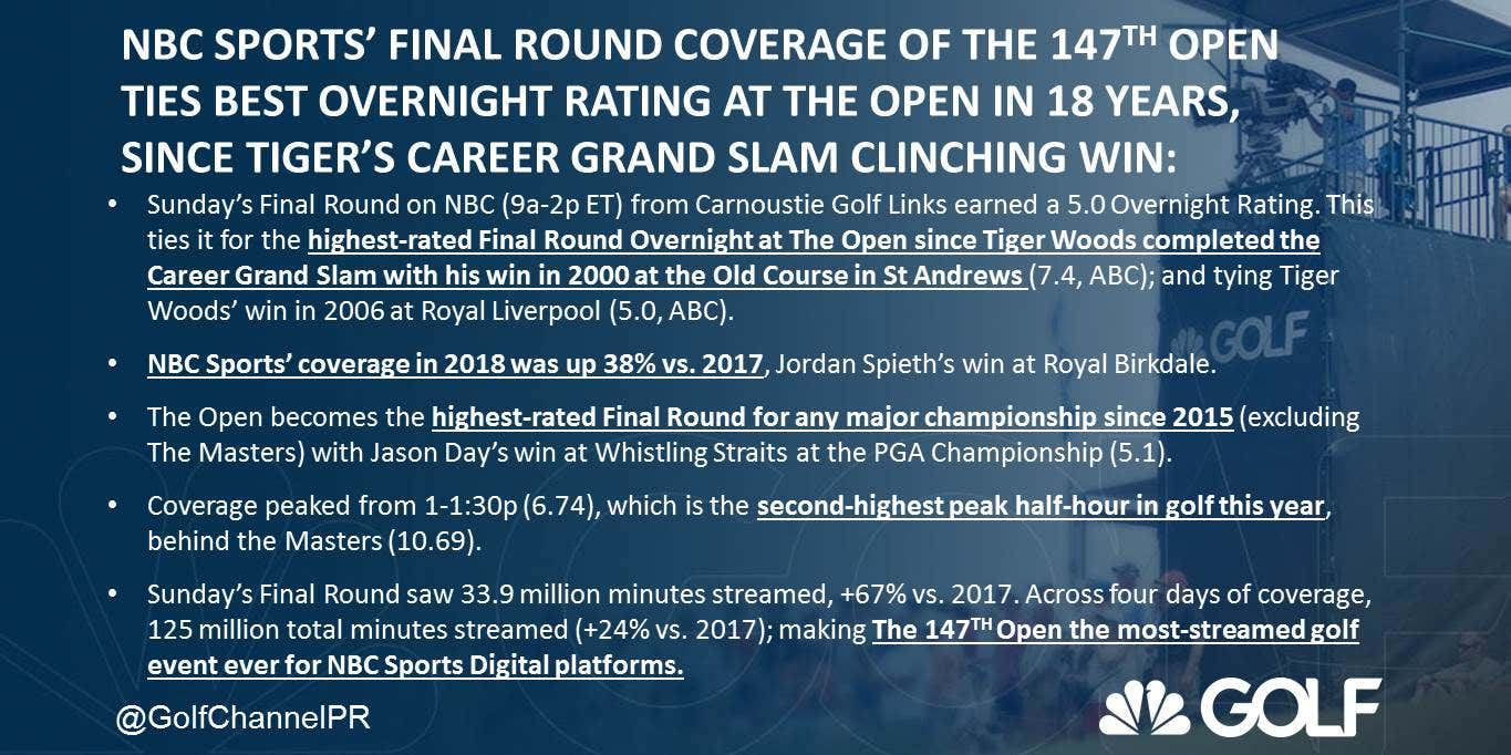 Final Round British Open Ratings Match 18-year High Set During ...