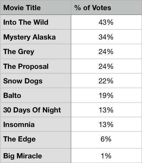 Alaska Results v2