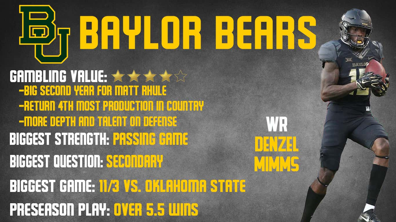 Baylor Preview