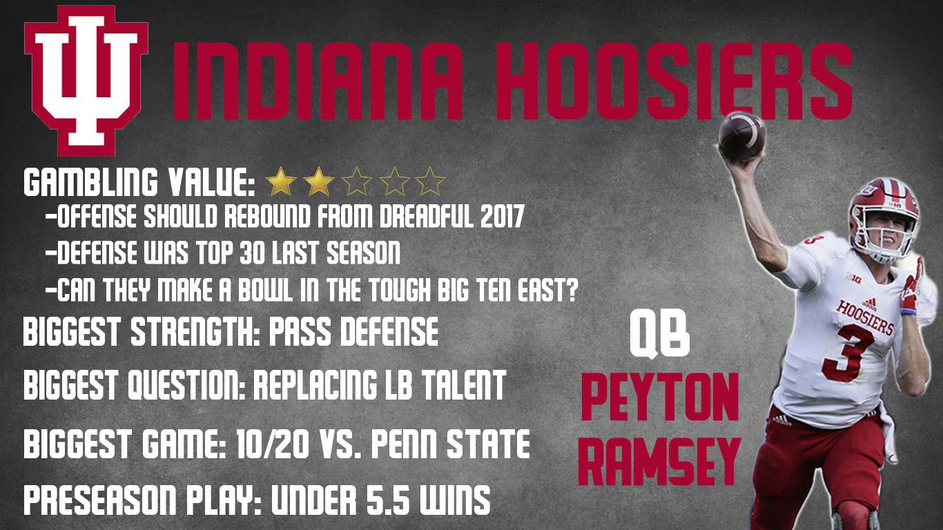 Indiana Preview