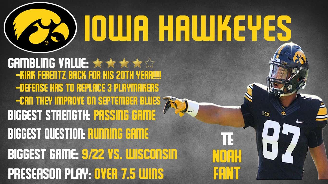 Iowa Preview