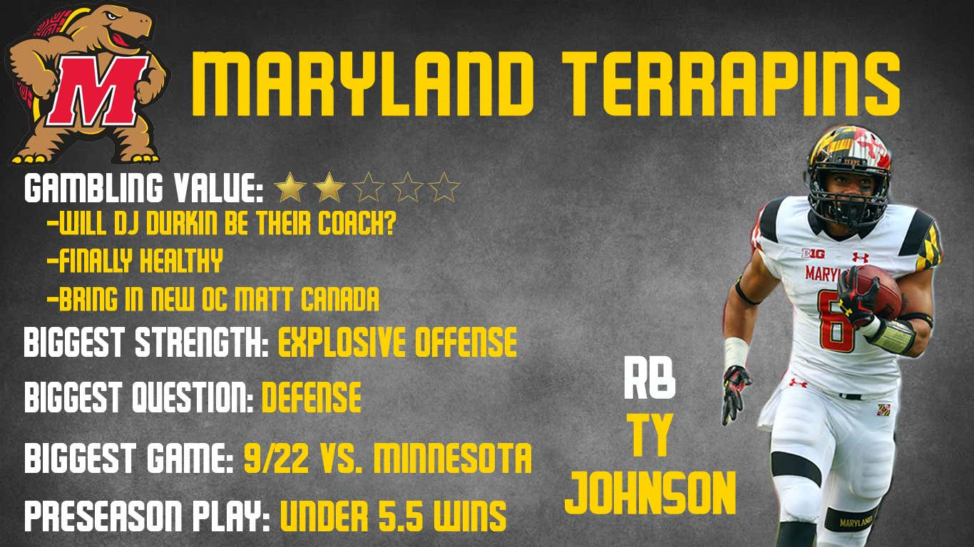 Maryland Preview