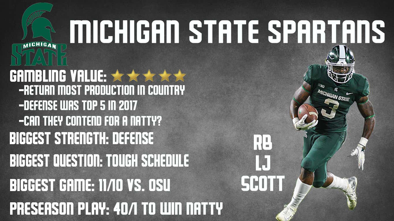 Michigan State Preview