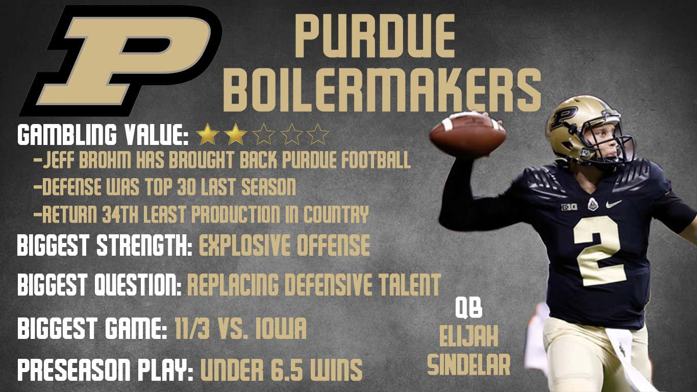 purdue preview