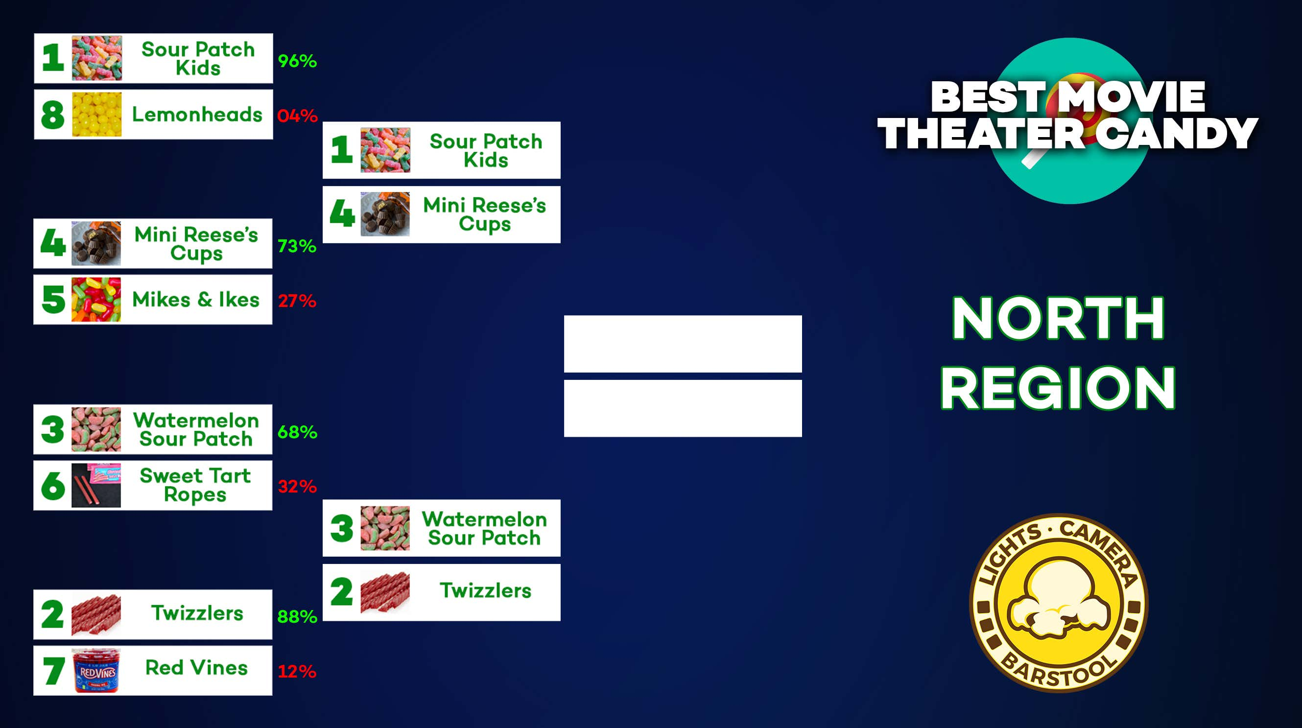 Bracket: Best Movie Theater Candy - Round Two - Barstool Sports