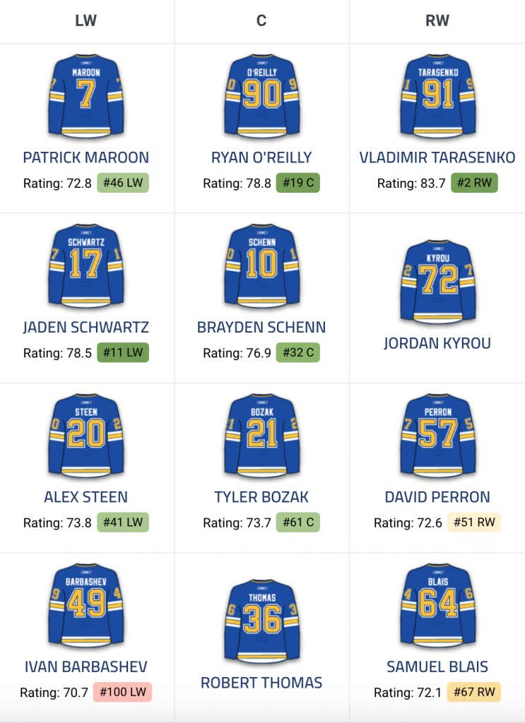 a333ef427f1 Please Let This Be The Year  A Comprehensive St. Louis Blues 2018 ...