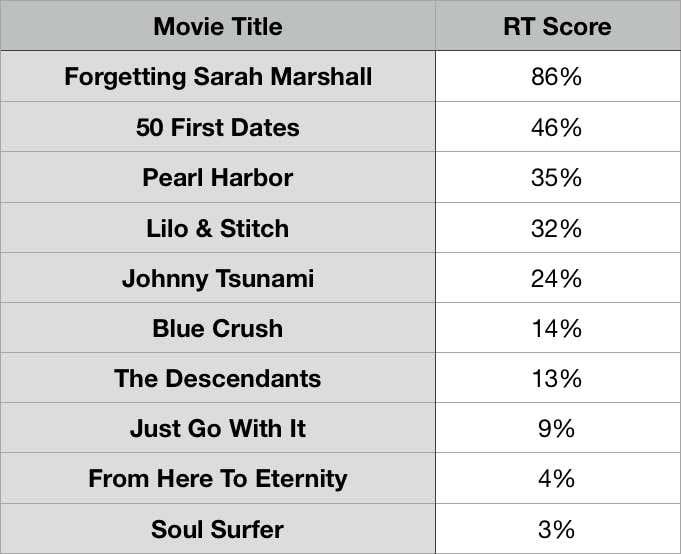 ResultsHawaii