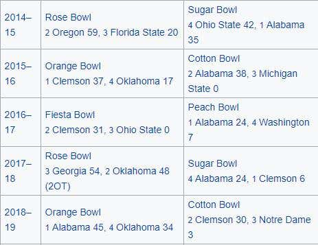 CFP results