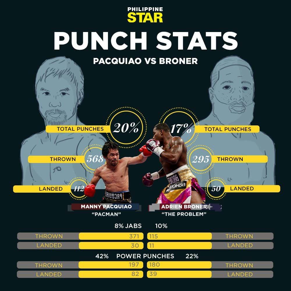 How many Filipinos does it take to beat Adrien Broner?    - Barstool