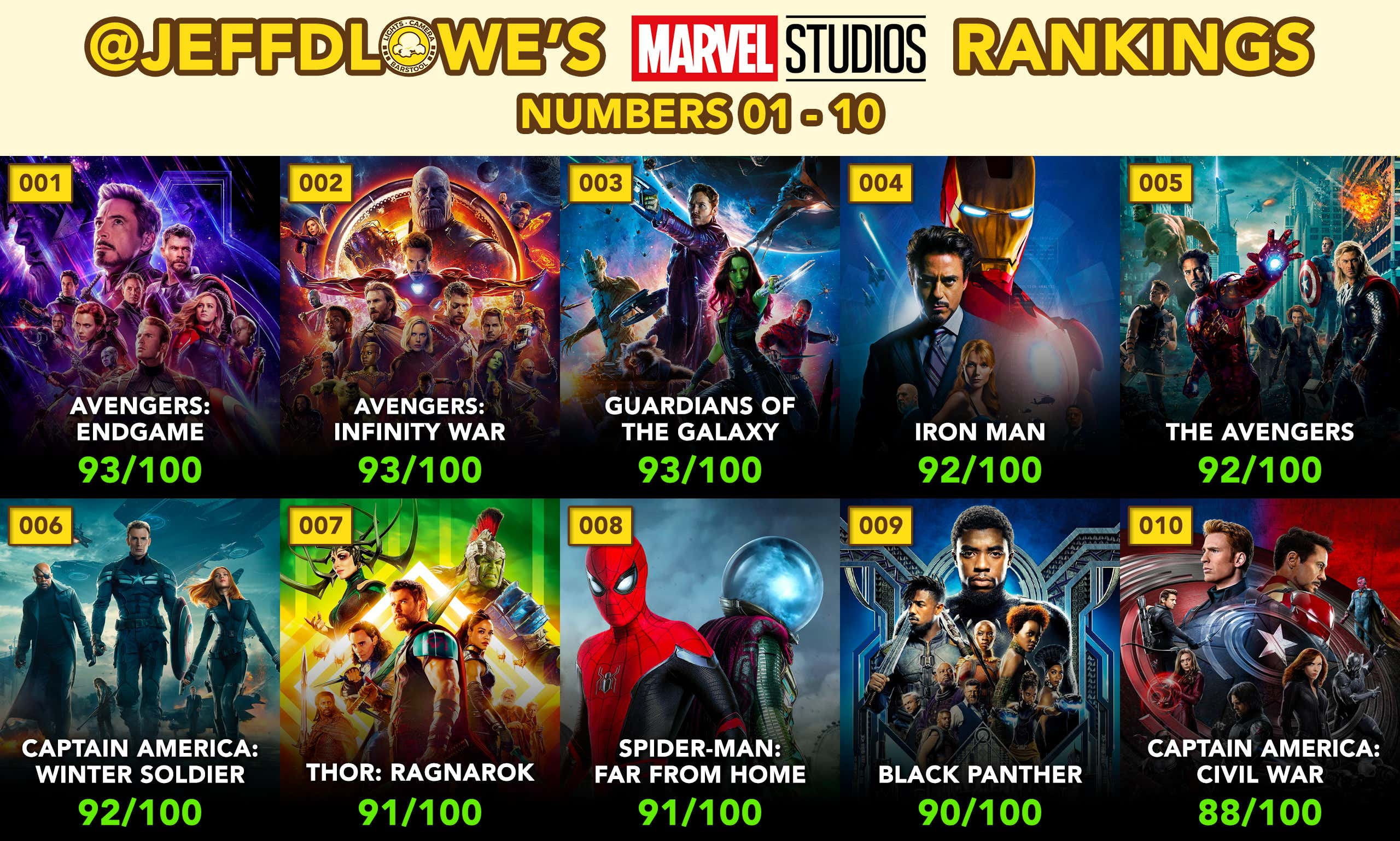 Ranking All 23 Marvel Movies With The Release Of 'Spider-Man: Far