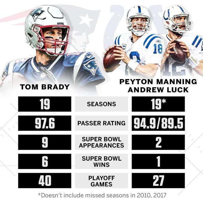 Brady vs Manning Luck