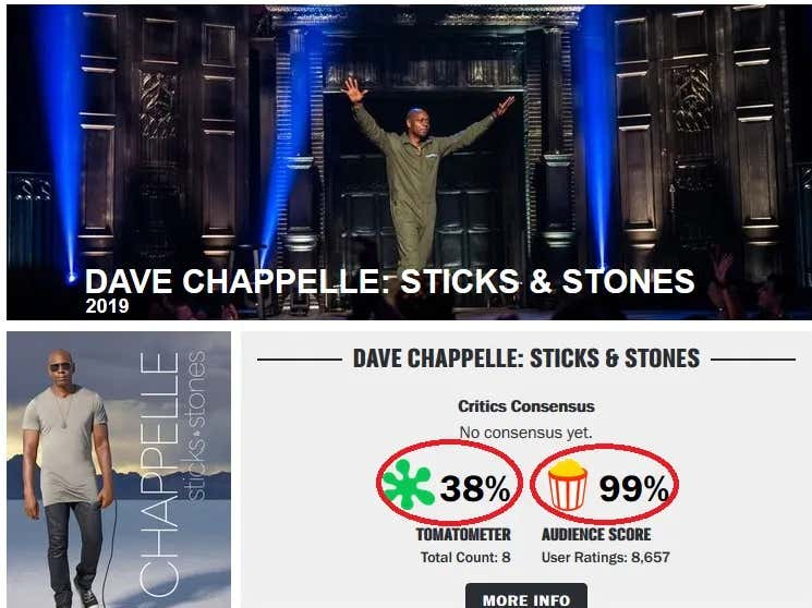 Critics Hate Dave Chappelle's Special but the Public Loves it. Begun, the Culture War Has
